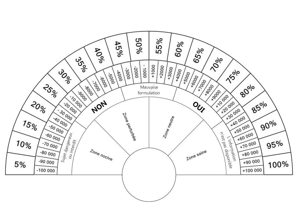 cadran multiple
