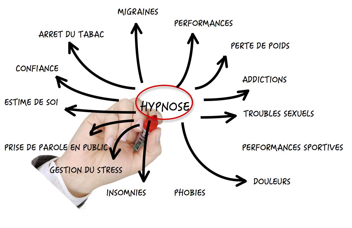application-hypnose