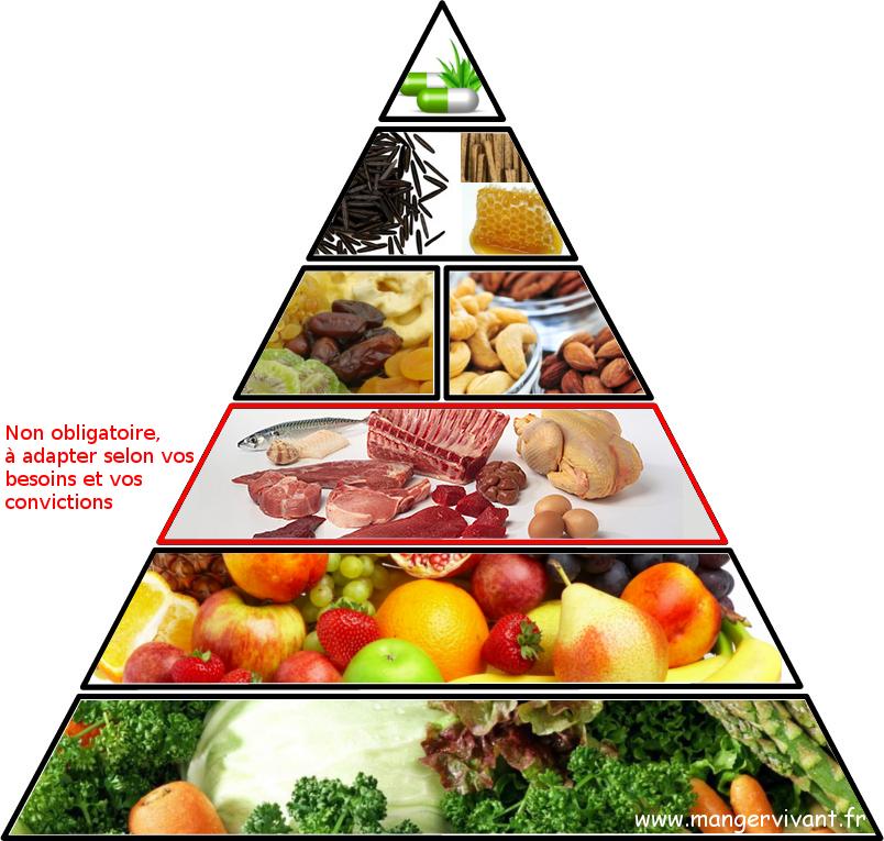 pyramide-alimentaire-saine
