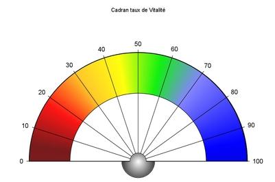 Cadran – Taux de vitalité