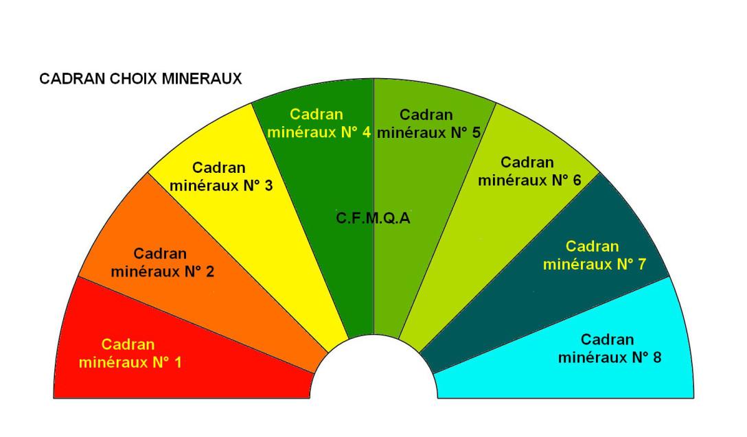 cadran-choix-des-minc3a9raux