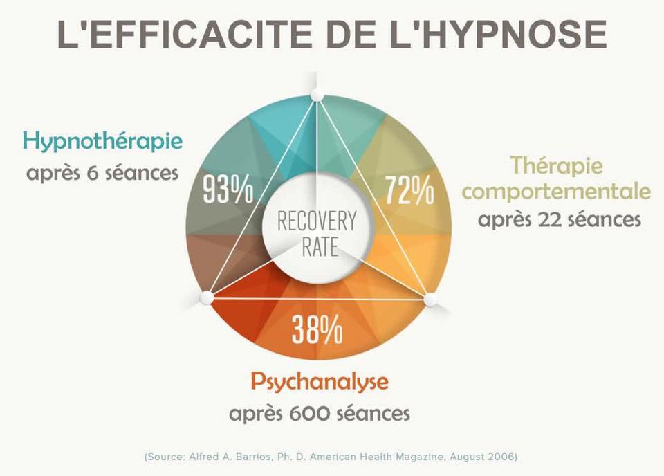 etude-hypnose